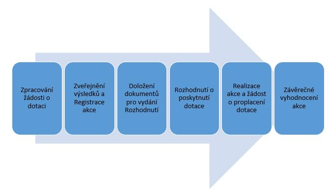 Milníky realizační fáze projektu MMR